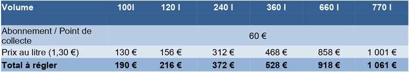 Tableaux de données : Grilles tarifaires des professionnels et des administrations