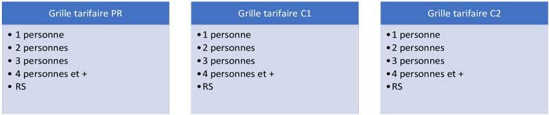 Tableaux de données : Grilles tarifaires PR, C1 & C2