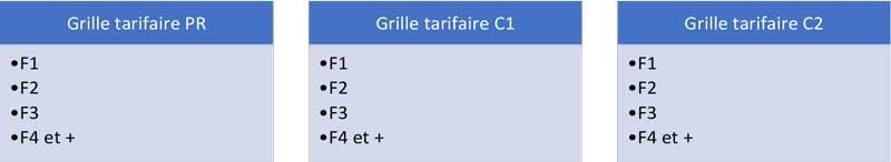 Tableaux de données : Grilles tarifaires basé sur le type d'appartement PR, C1 & C2