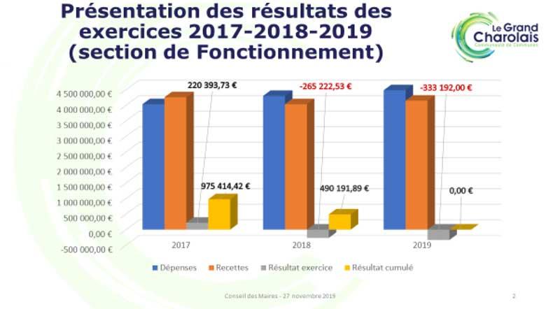 Graphique : Présentation des résultats des exercices 2017-2018-2019 (section de Fonctionnement)