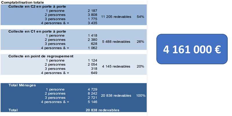Tableaux de données : La répartition de la REOM entre ménages