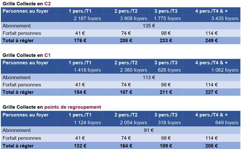 Tableaux de données : Grilles tarifaires des ménages