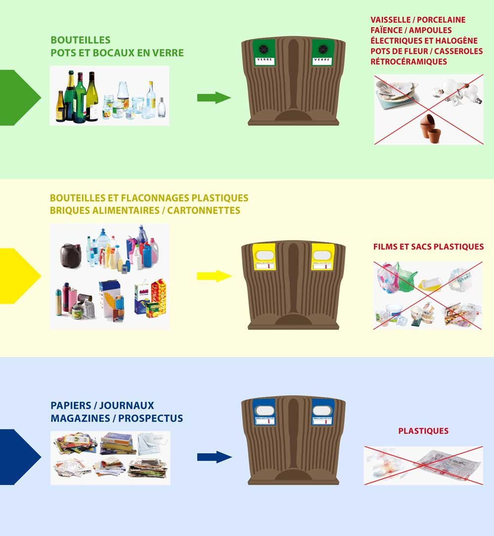 Illustration sur la méthode a adopter pour trier les déchets