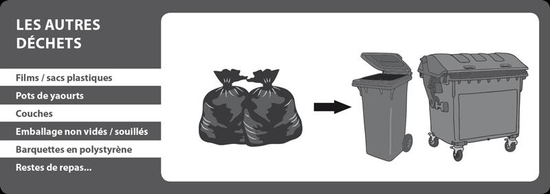 Les autres déchets dans la poubelle traditionnelle