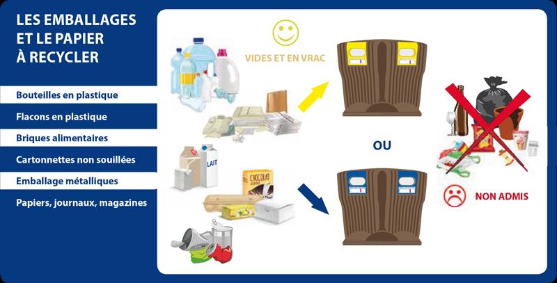 Les emballages et le papier à recycler conteneurs jaunes ou bleu