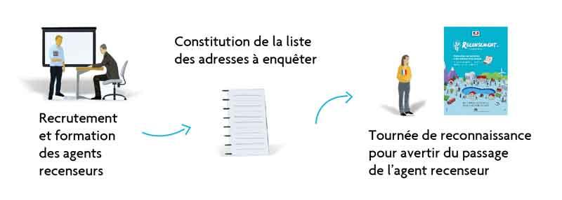 Infographie les grandes étapes du recensement, avant la collecte