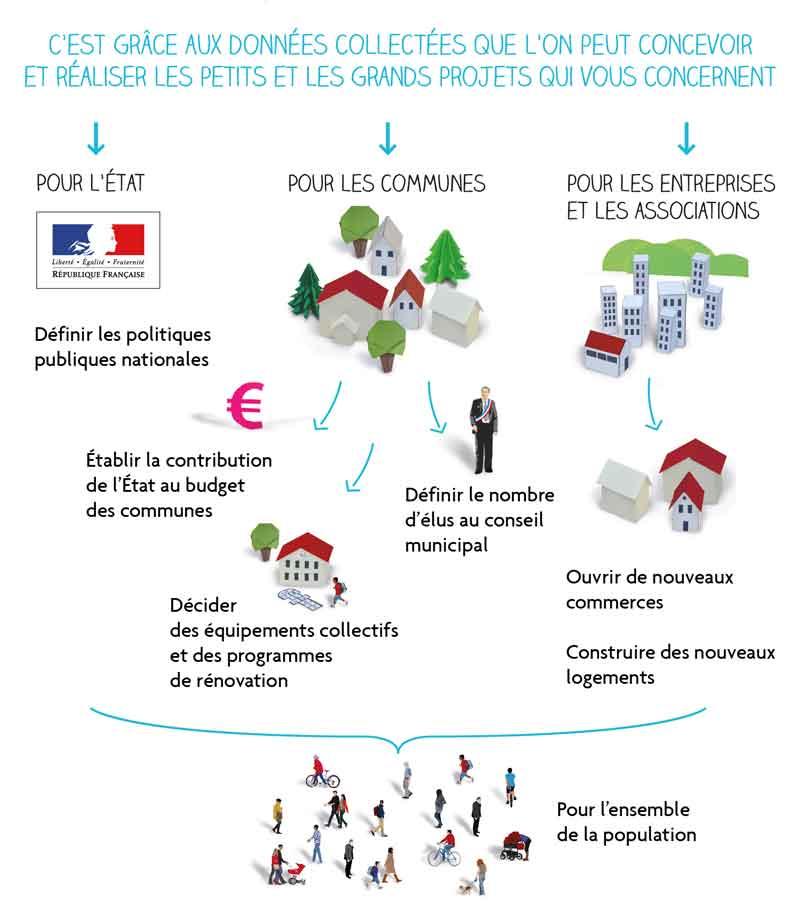 Infographie à quoi sert le recensement ?